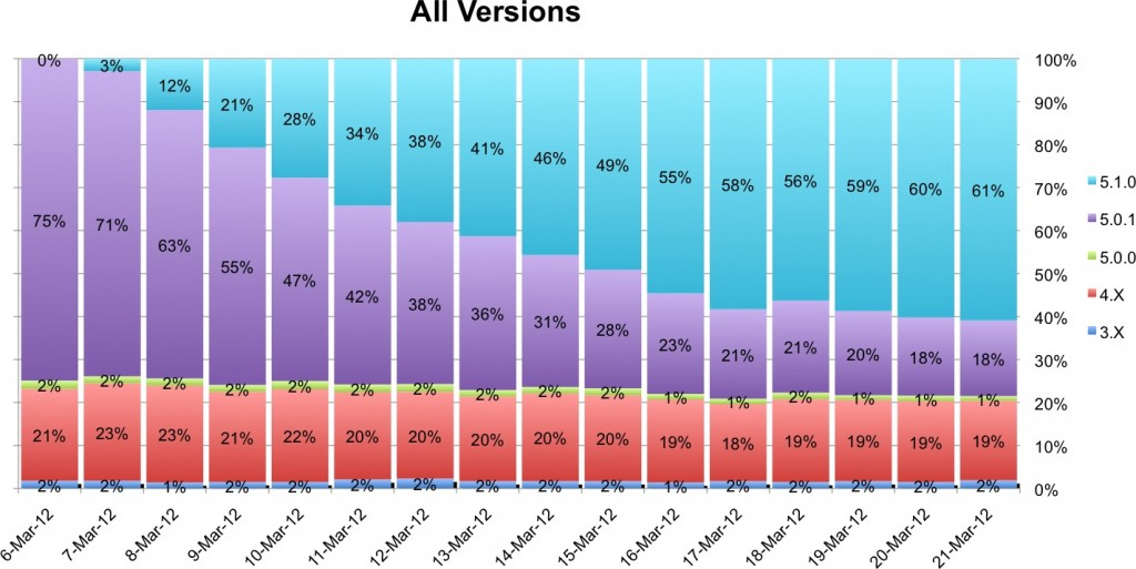 statistics-show-quick-adoption-rate-of-apple-ios-5-1