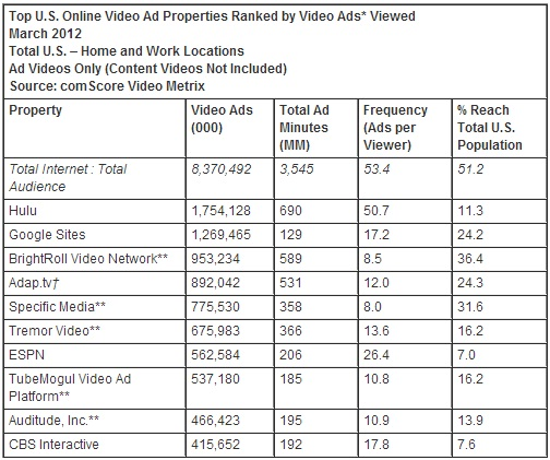 google-ranks-first-in-march-2012-us-online-video-rankings-2