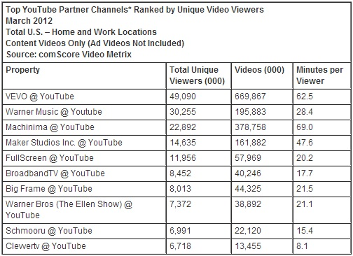 google-ranks-first-in-march-2012-us-online-video-rankings-3