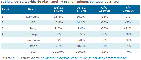 LCD TV, global TV shipments, Q1 2012, market share, news, revenue share