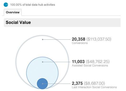 Google Analytics social ROI