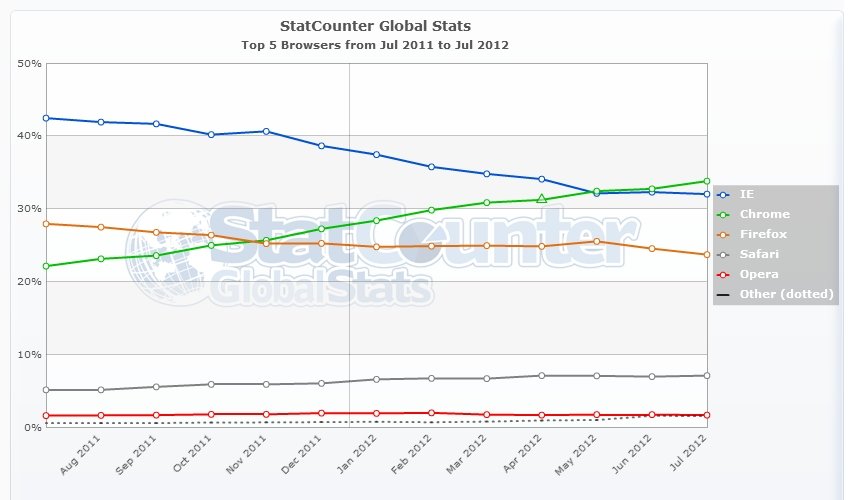 google-chrome-most-popular-web-browser-now-covers-one-third-of-global-market