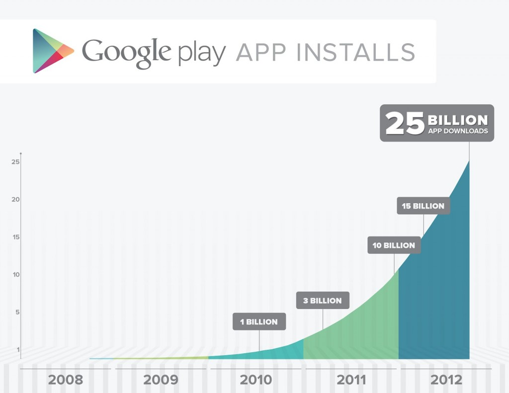 Google Play Store Passes 25 Billion Android App Downloads