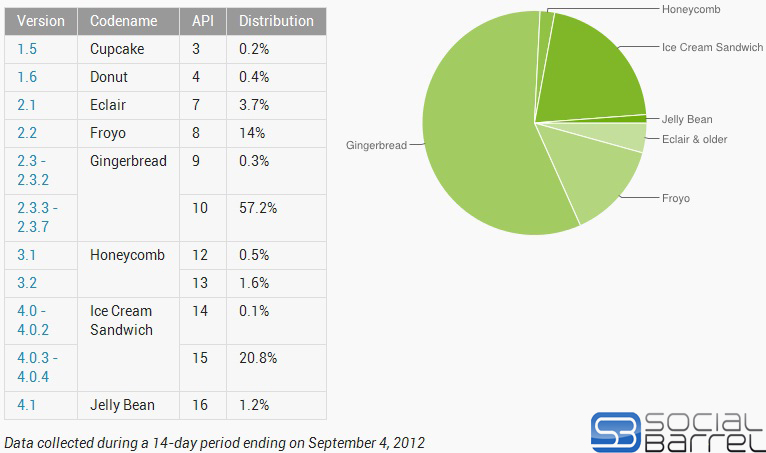 android-gingerbread-still-dominates-latest-platform-distribution-show