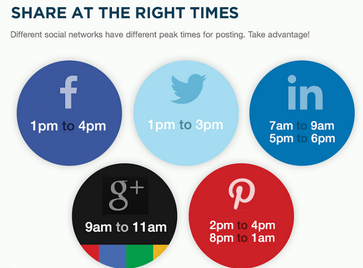 Best Times to Post on Facebook, Twitter, Google+, LinkedIn and Pinterest