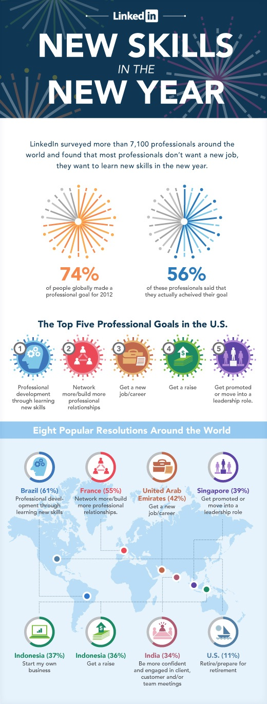LinkedIn Infographic Shows Top Five Professional Goals This Year