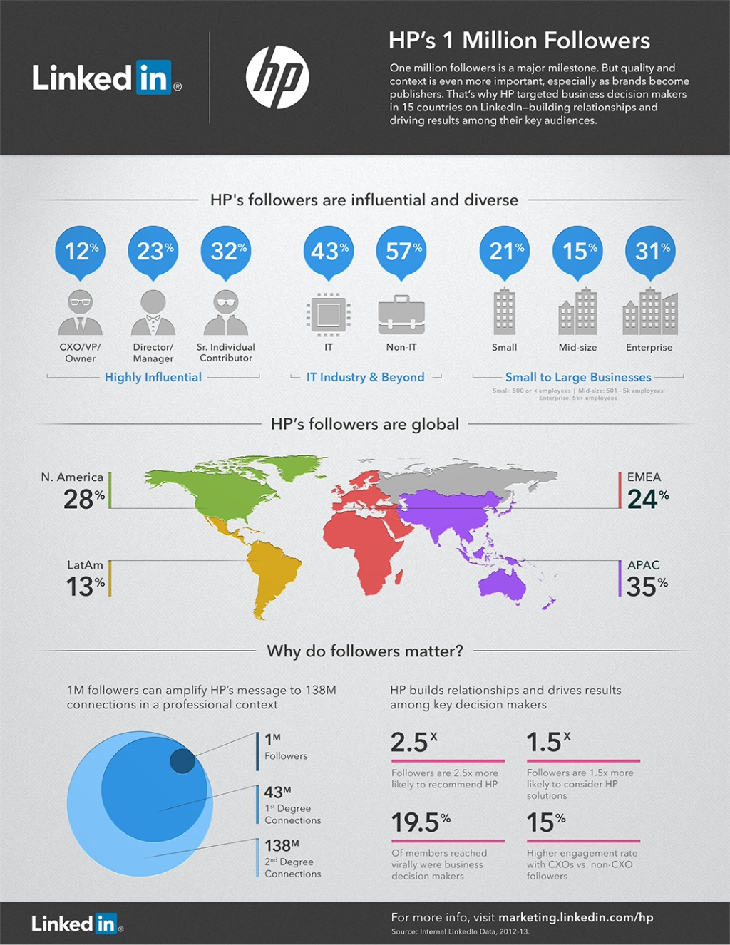1 million LinkedIn followers for HP