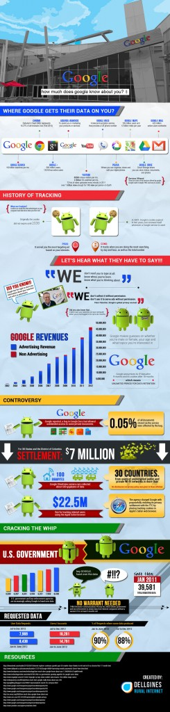 The Great and Powerful Google [Infographic]
