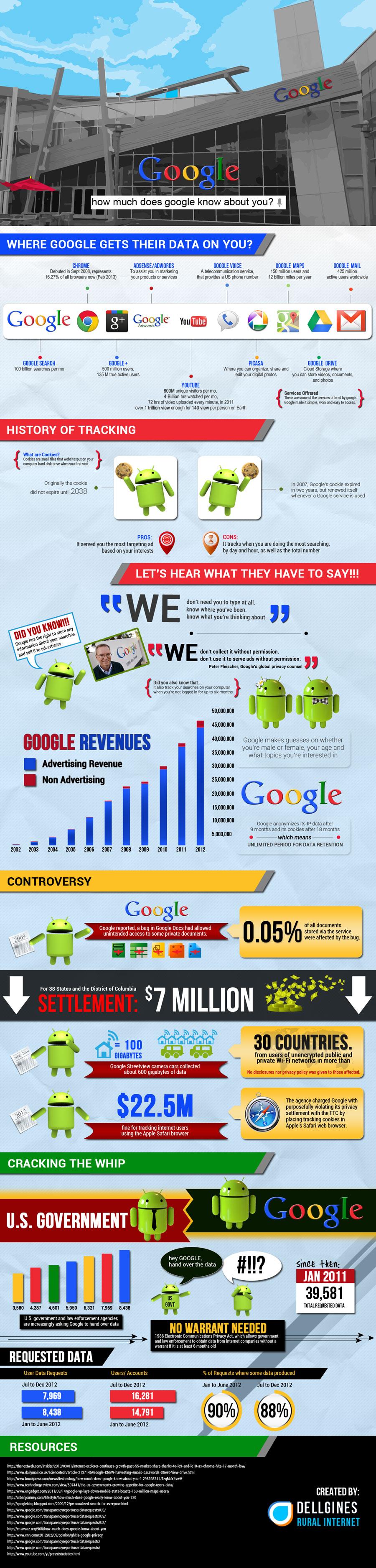 googleinfographics