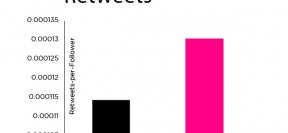 Exclamation Points Boost Retweets On Twitter