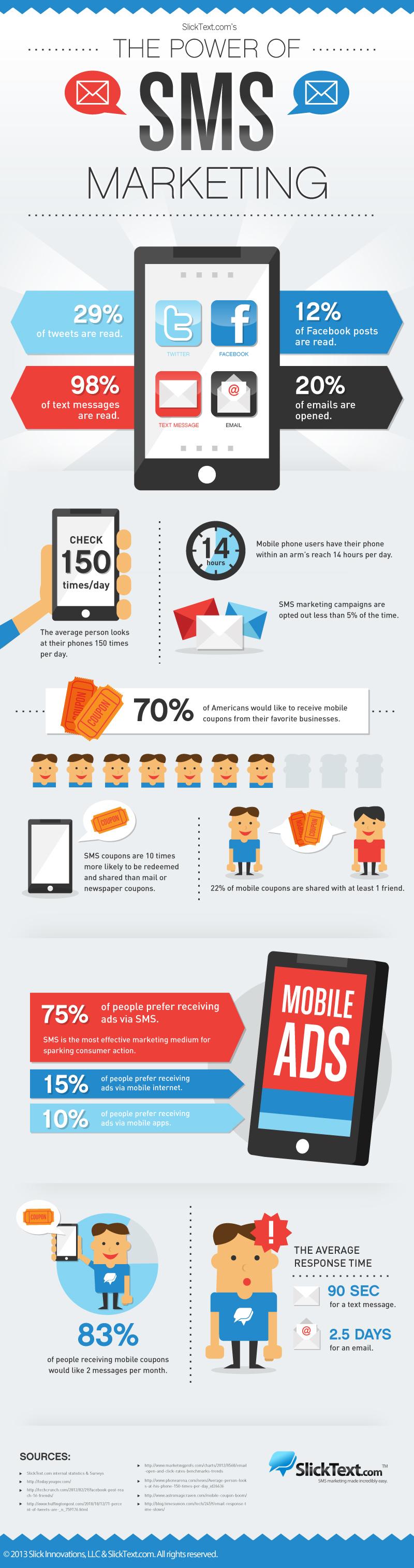SMS marketing, marketing, infographic,