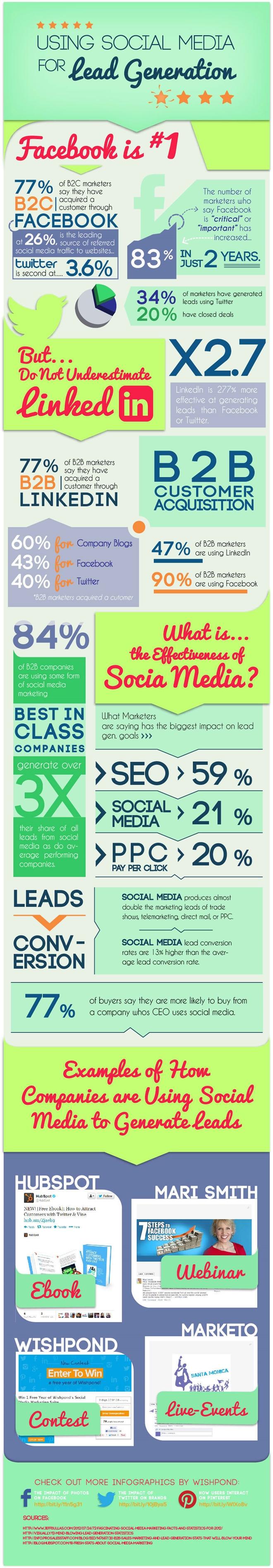 Lead generation, social media,