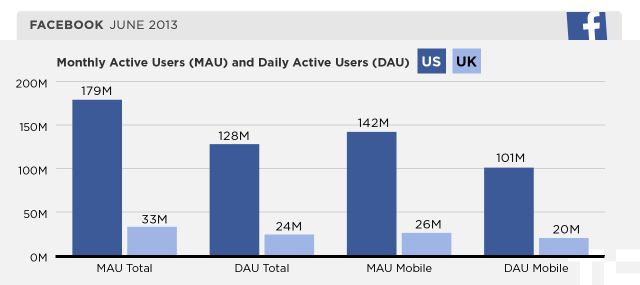 facebook monthly active users and daily active users in the us and uk