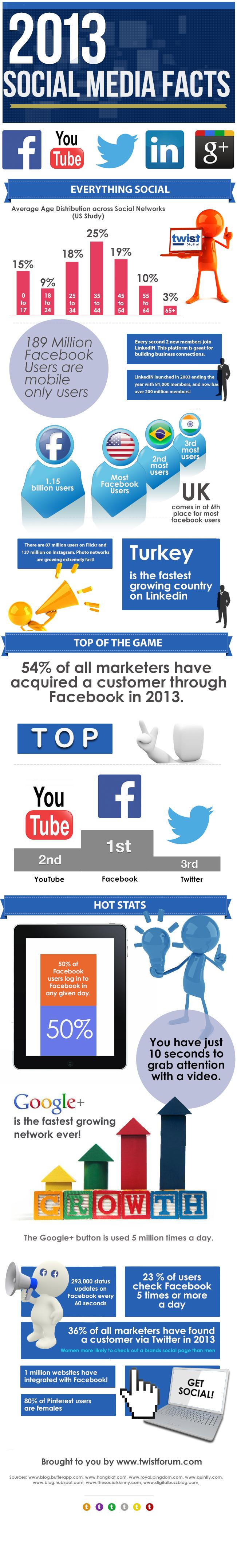 2013 Social Media Facts for Business [INFOGRAPHIC]