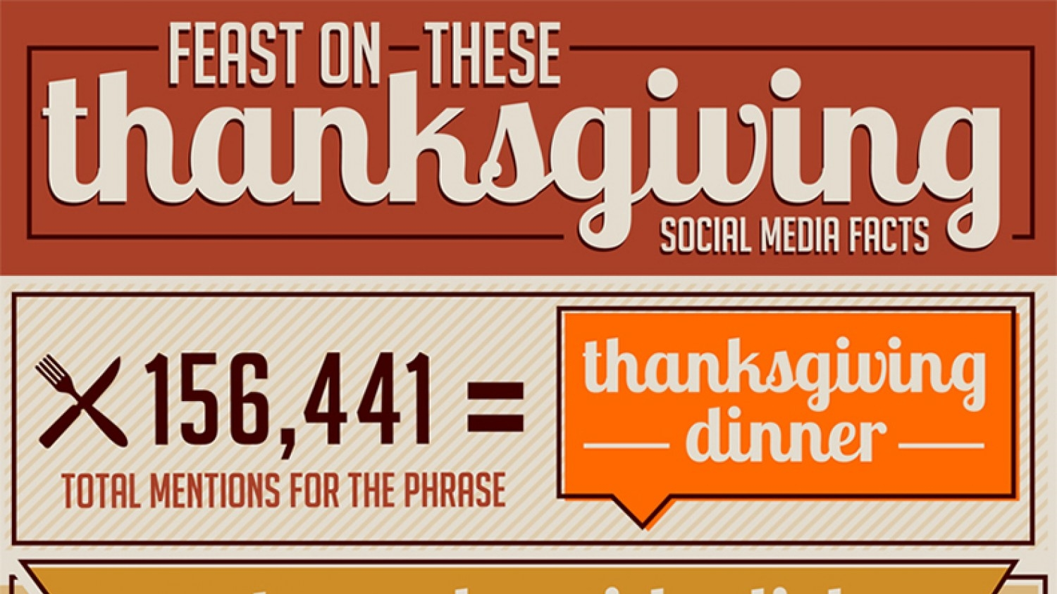 Thanksgiving Social Media Facts [Infographic] Featured