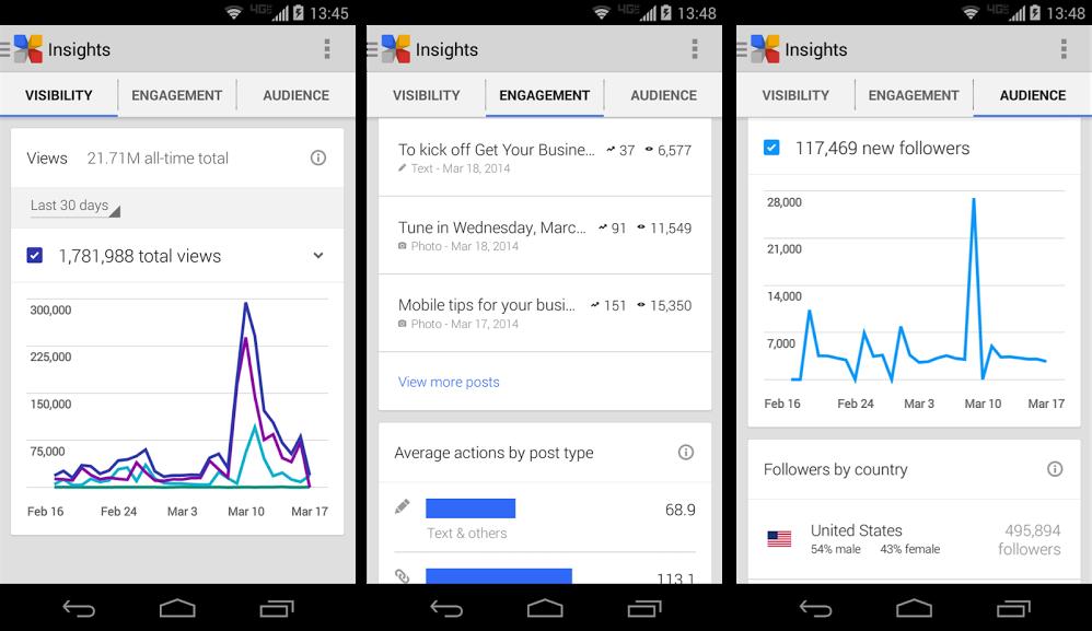Google+-Insights