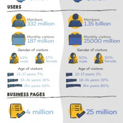 LinkedIn vs Facebook for Professionals [Infographic]