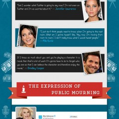 Celebrities and Social Media [Infographic]