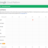 Google Launches A Status Dashboard To Update Developers On Status Of Cloud Platform