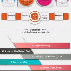 Best on page seo tactics 2015 [infographic]
