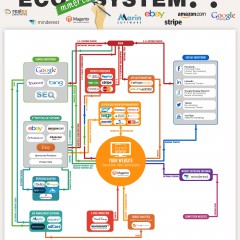 The online retail ecosystem [Infographic]