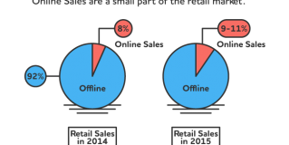 The State of Ecommerce in 2015 [Infographic]