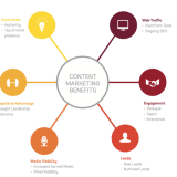 7 Great Benefits of Content Marketing That Your Business Shouldn't Miss
