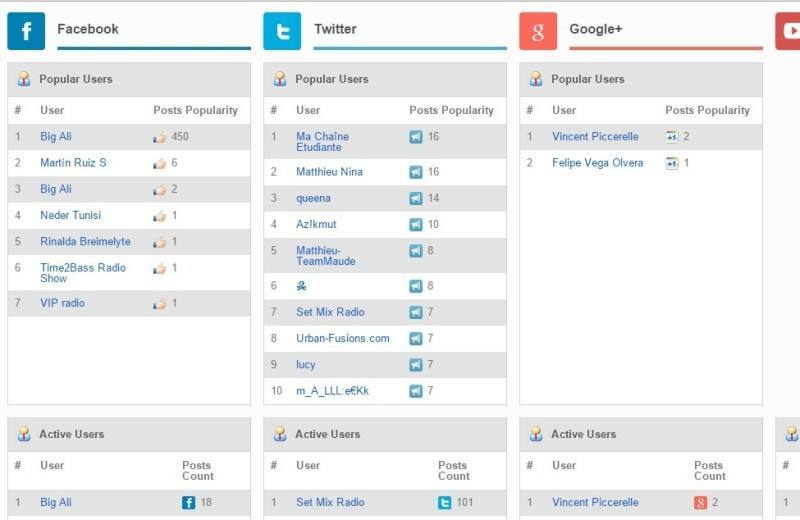 social_searcher_users_analytics