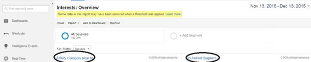 How to use Google Analytics for Advanced Visitors Insights