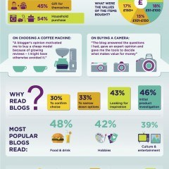 Infographic: How Your Blog Posts Influence Customers' Purchasing Decision