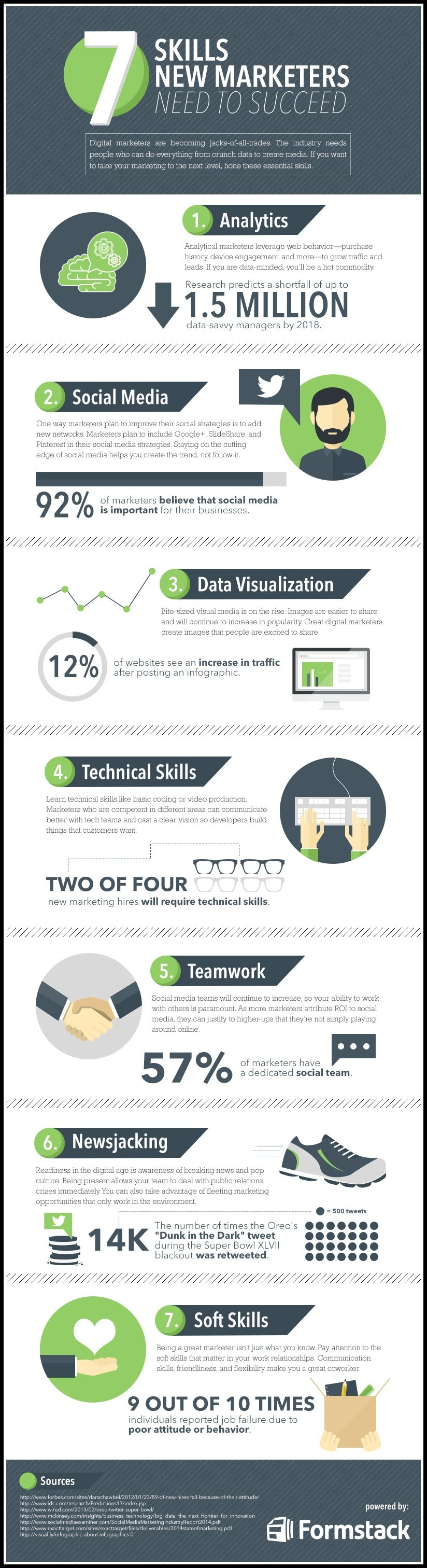 what skills do you need to succeed in marketing infographic