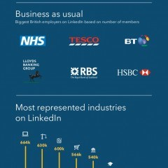 Infographic: LinkedIn Reaches 20 Million Users in the UK Alone