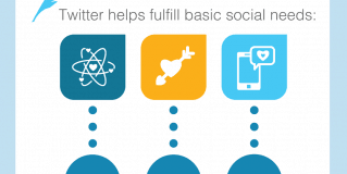 Infographic: The Psychology of Twitter
