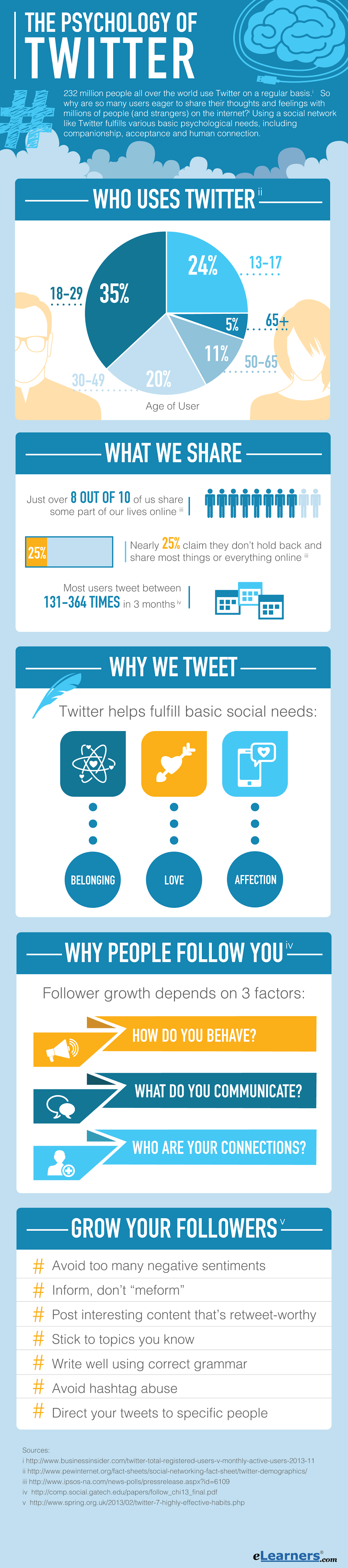 infographic the psychology of twitter