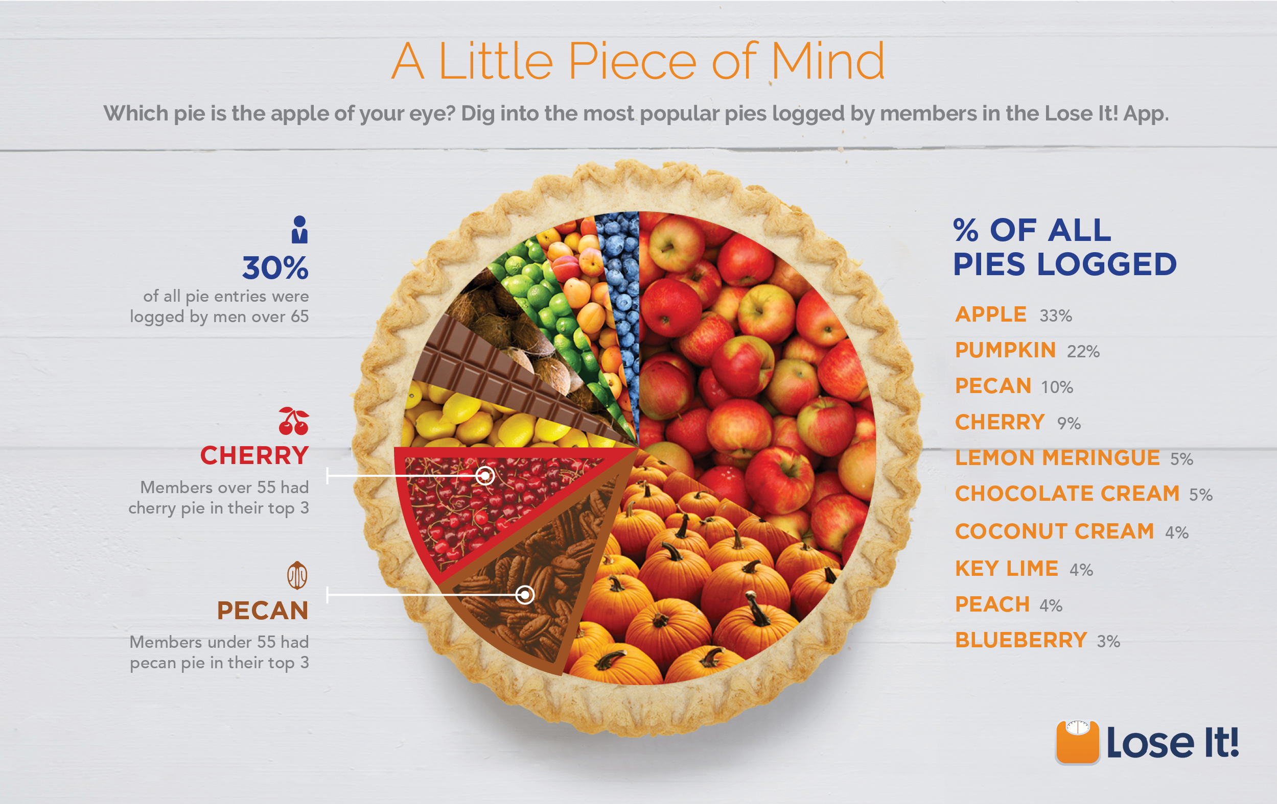 Which is the most popular pie infographic nvjuhfo Images