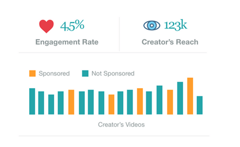 Top 14 YouTube micro-influencers search tools to promote your brand