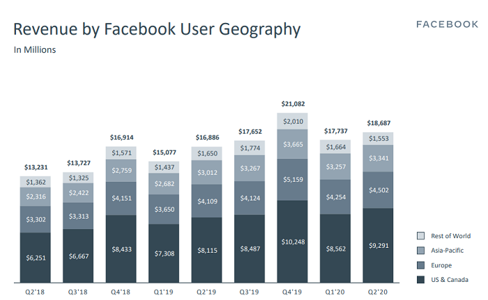 facebook revenue user geography