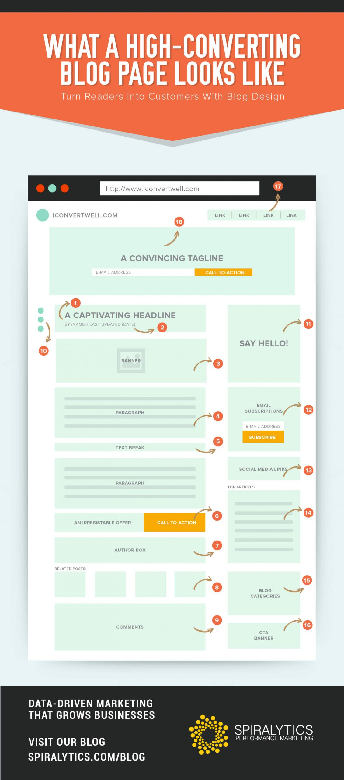 What a High-Converting Blog Page Looks Like [Inforgraphic]