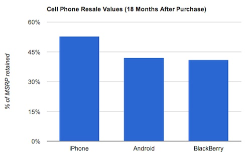 Android and BlackBerry Smartphones Lose Value Faster than iPhones - iPhone resale value, Android resale value, BlackBerry resale value, smartphone resale value