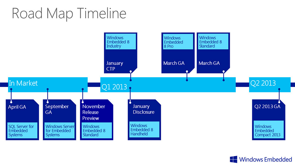 Microsoft Embedded 8 Road Map For Intelligent Systems Unveiled