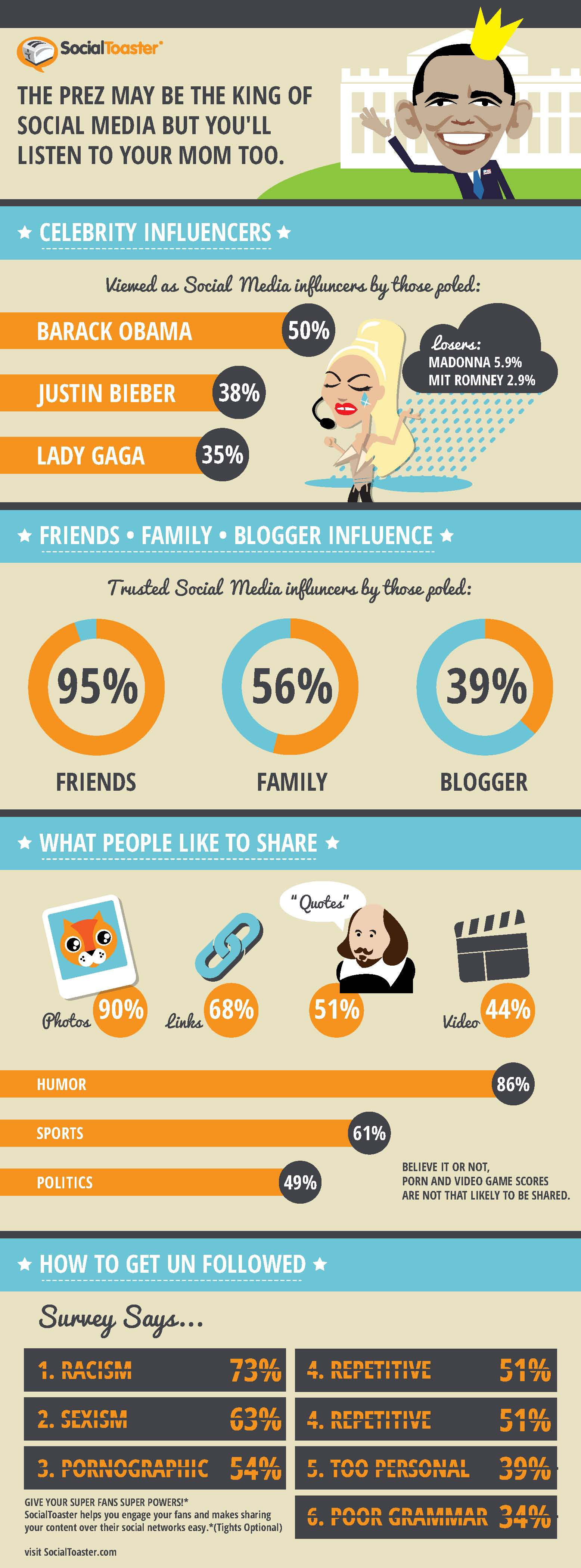 Social Media, survey, influencers, statistics,