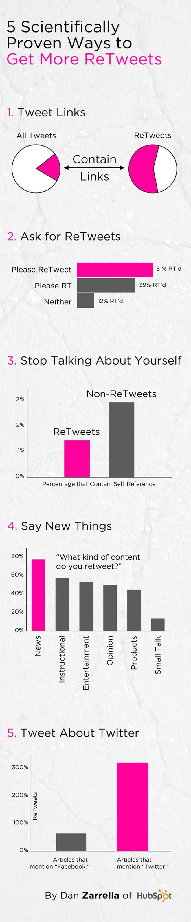 Retweets, infographic,