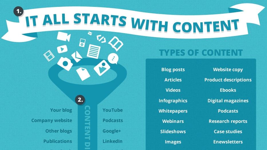 SEO, social media, content marketing, infographic,