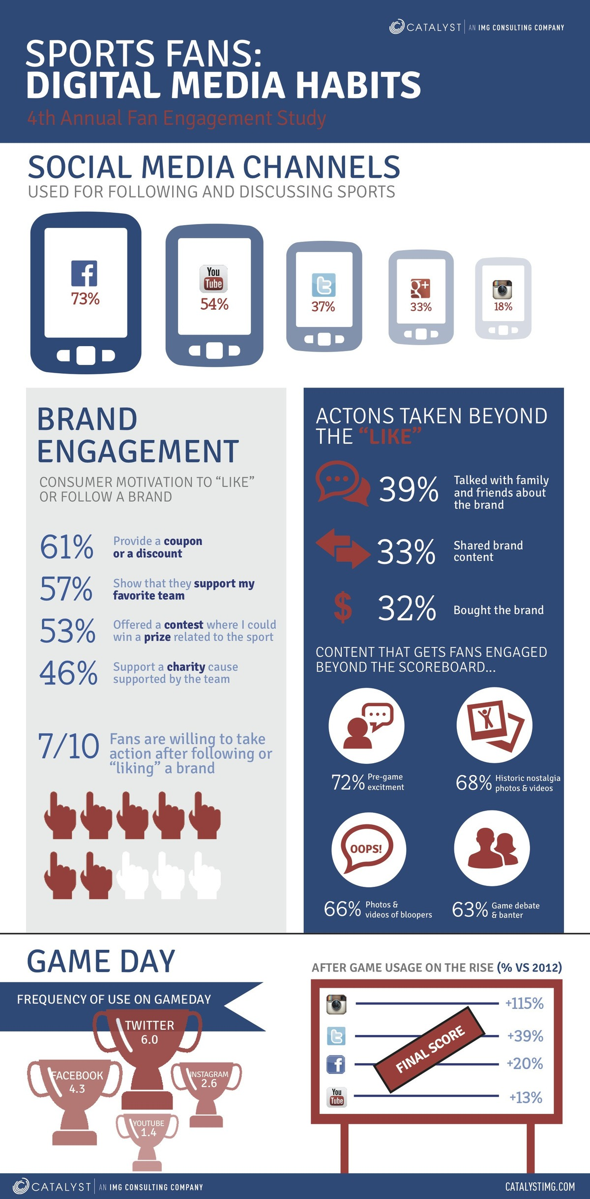 digital media habits and brand engagement of sports fans