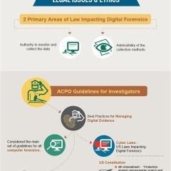Digital Forensics Infographics
