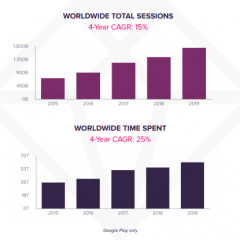 Analytics firm releases app usage trends, new apps adoption rate