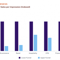 Facebook compares Comparative Performance and Direct Response
