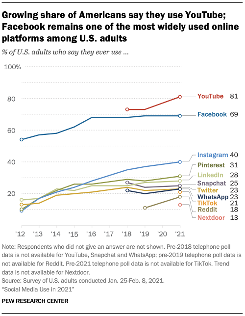 pew research 2021 social media usage
