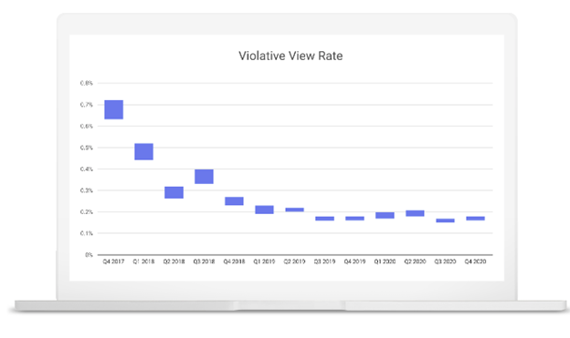youtube violative view rate